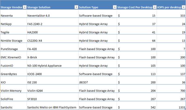 Storage vendors comparison chart